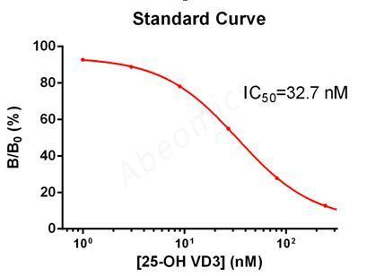 ELISA Антитела к витамину D 25-OH (25-гидроксивитамин D, HVD, кальцидиол)