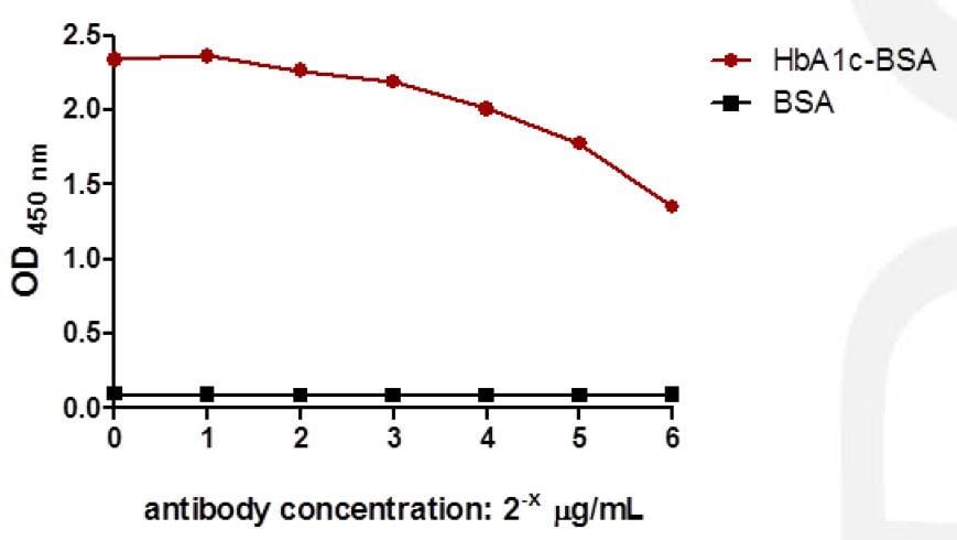 ELISA1中的抗HbA9008c(血紅蛋白CAS 02-0-1 A1c)抗體