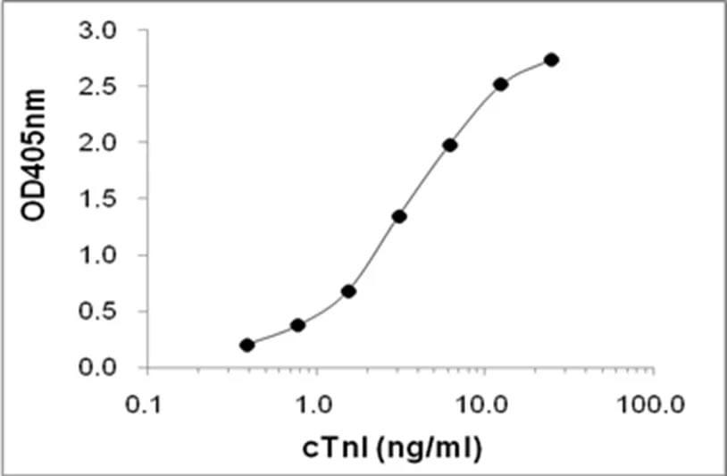 ELISA에서 항 -cTnI 항체