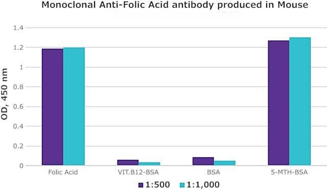 Моноклональные антитела против фолиевой кислоты, продуцируемые у мышей