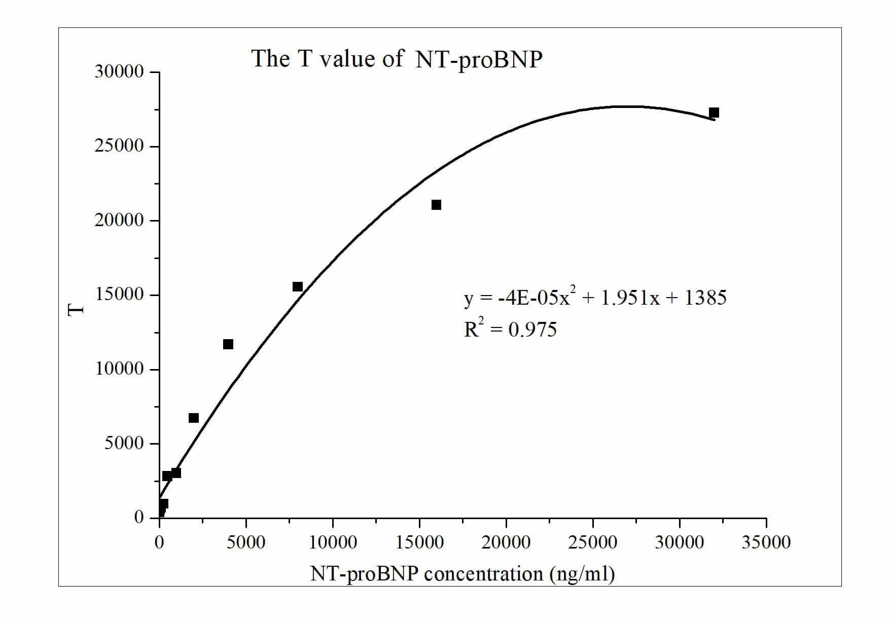 Piattaforma di analisi NT-proBNP
