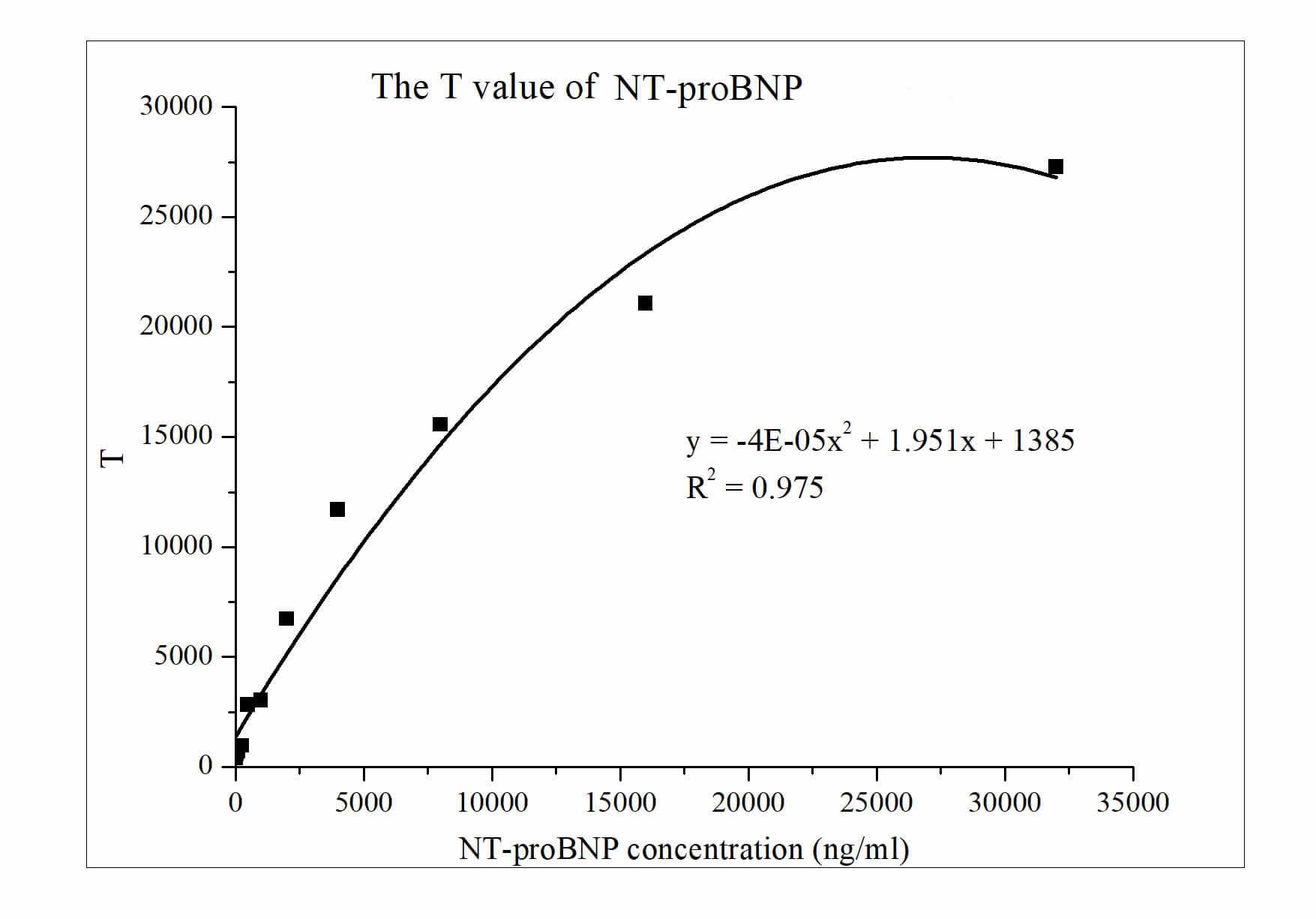 Plateforme d'analyse NT-proBNP