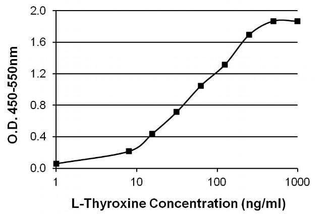 נוגדן Thyroxine T4 ב- ELISA