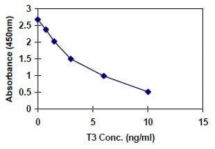 ट्राईआयोडोथायरोनिन टी 3 एलिसा क्वांटिटेशन किट