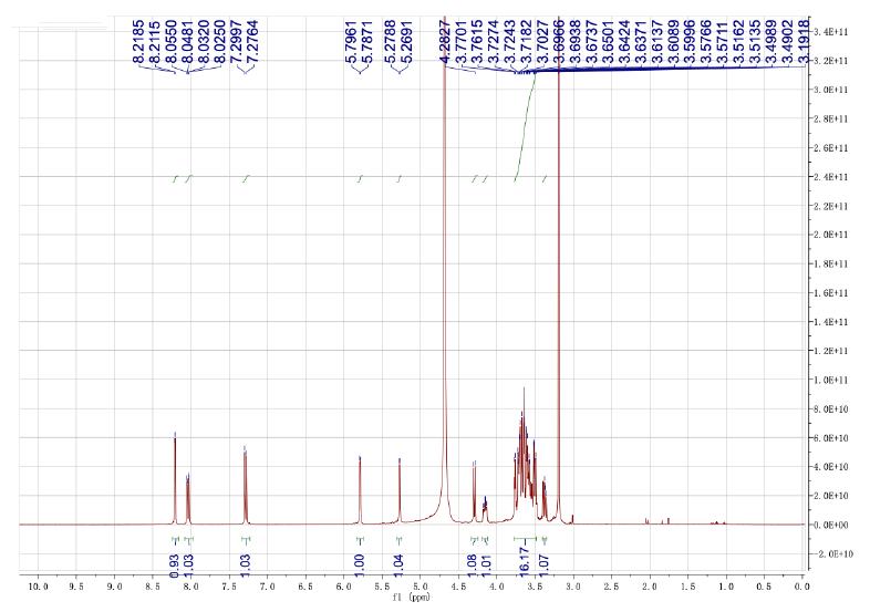 HNMR of Gal-G2-CNP 2-Chloro-4-nitrophenyl 4-O-β-Dgalactopyranosylmaltoside CAS 157381-11-8